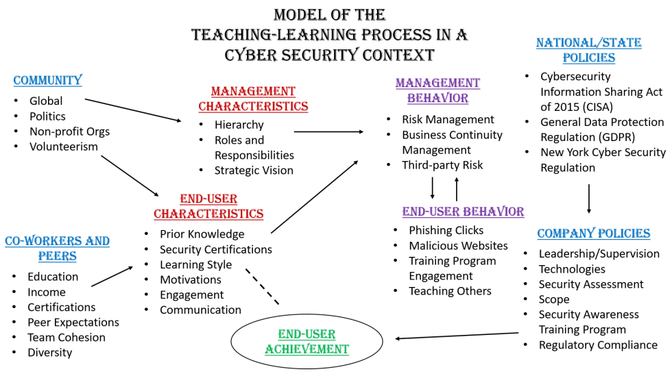model of the teaching learning process in a cyber security context