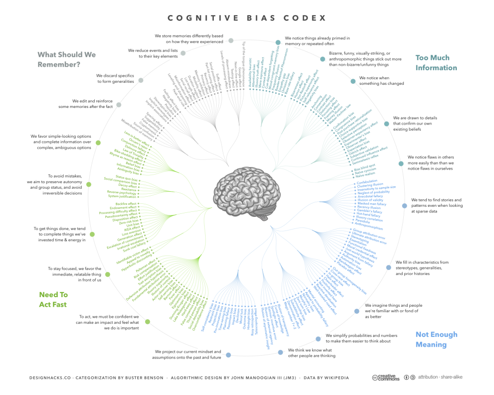 The_Cognitive_Bias_Codex_