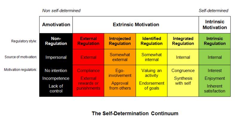 sdt-continuum